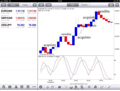 trading azioni bibarie piattaforma per fare trading