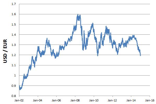 Guida al trading euro dollaro e quotazione in tempo reale