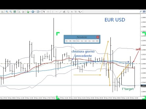 strategie forex intraday trader les options