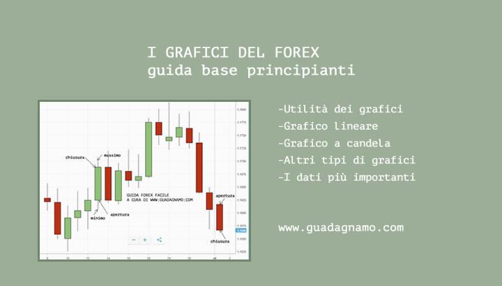 grafici forex spiegazione