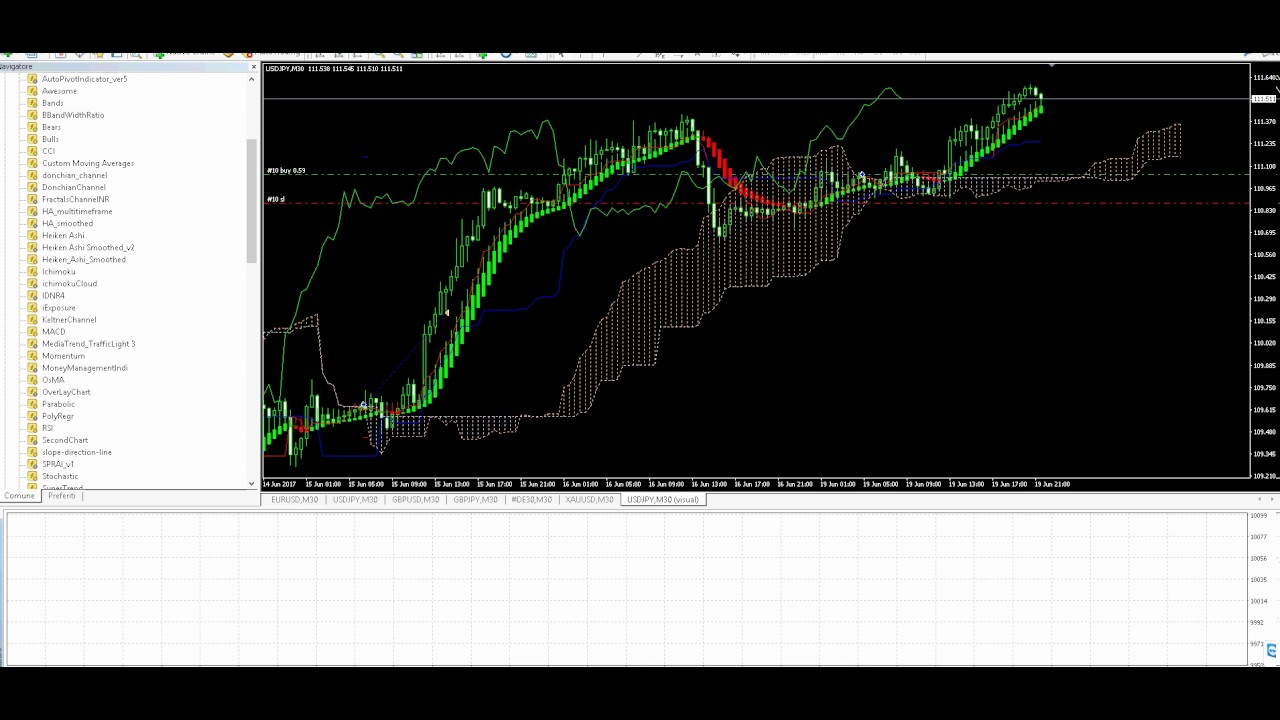 strategia forex con ichimoku