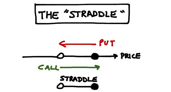 Strategia Straddle o Gabbia: patter opzioni binarie - trovatuttonline.it