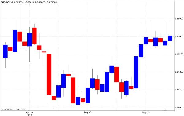 Mercato Laterale: 4 Consigli per i Trader