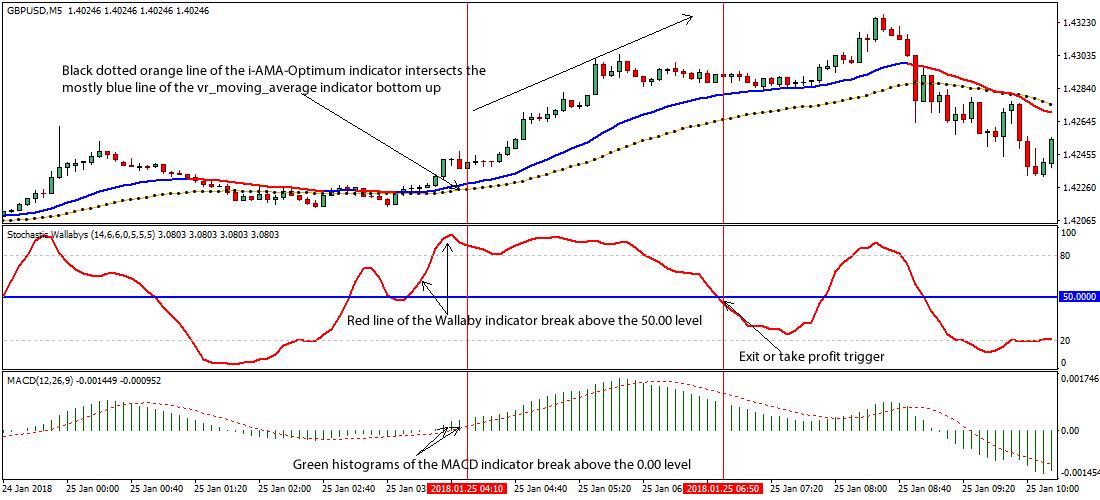 trading 5 minuti trading online sistema binario