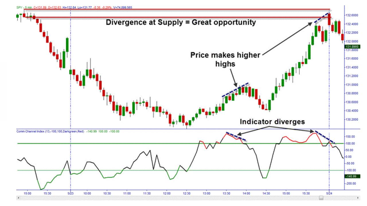 Indicatori CCI: come sfruttare le caratteristiche dei prezzi in un trend