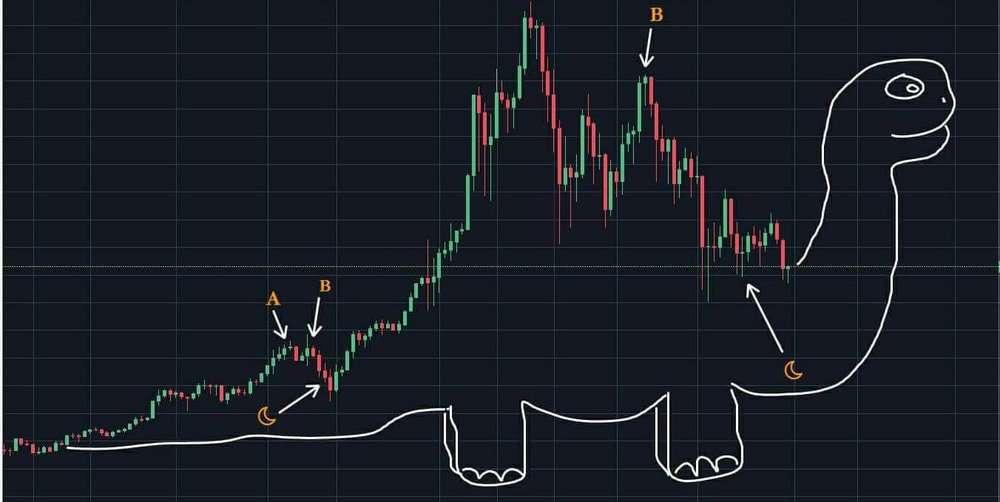 faccio trading