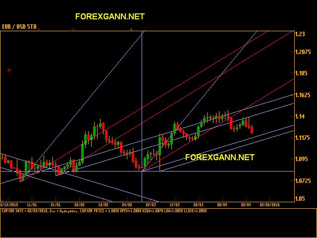 EUR/USD - Euro Dollaro Americano