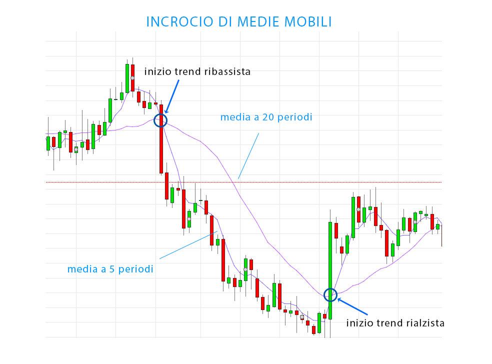 Strategie di trading: medie mobili e MACD