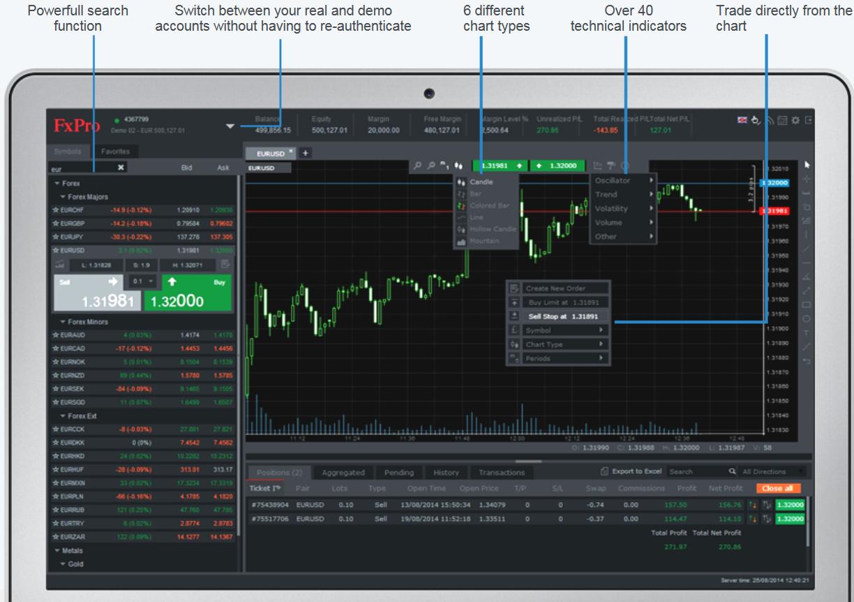 Programmi Opzioni Binarie, Programmi per previsioni trading binario - Operazionibinarie