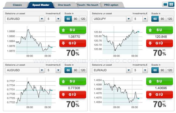migliori trader opzioni binarie