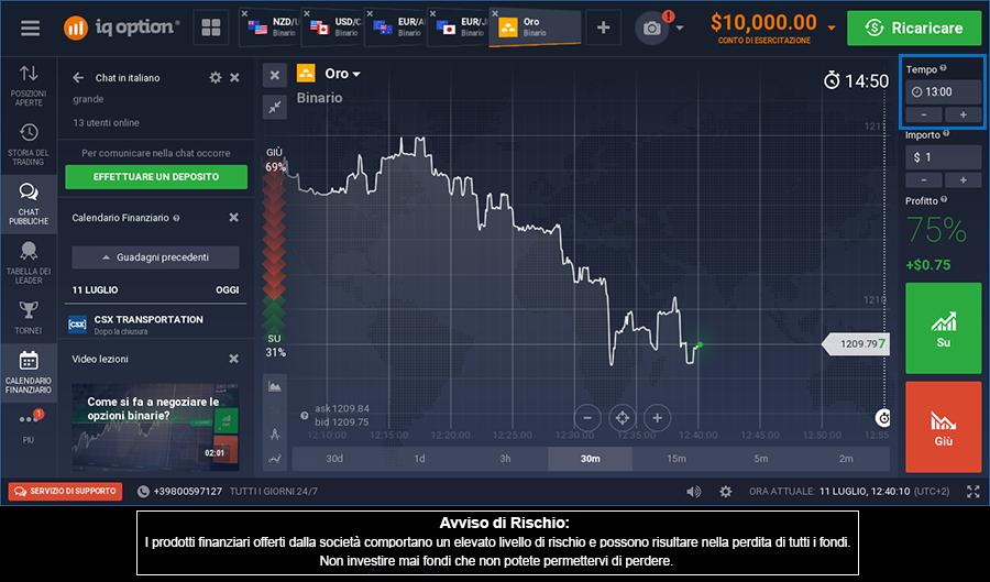 nel trading binario quale e l investimento minimo