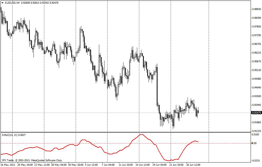 ROC: utilizzo avanzato nelle varie fasi di trend » Forex: Trading Online