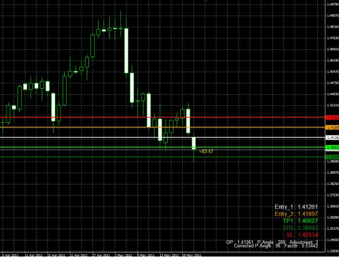 Forex Session indicatore (WITH INDICATOR DOWNLOAD)