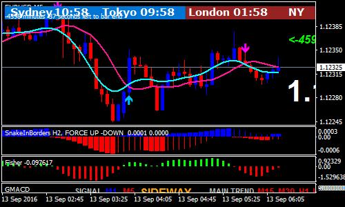 strategia indicatori forex tasse mercato forex