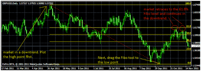 Strategia Fibonacci - Capital Trading
