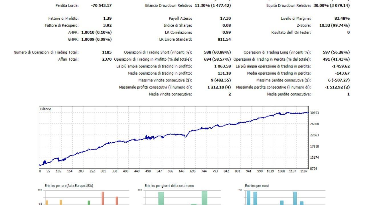 operazione di trading opzioni binarie gratuite demo