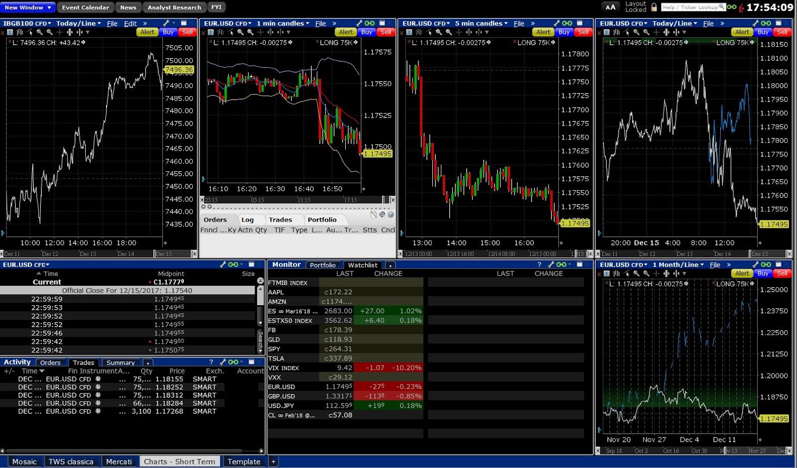 Imparare a Fare Trading Online: Le Prime Nozioni Importanti!