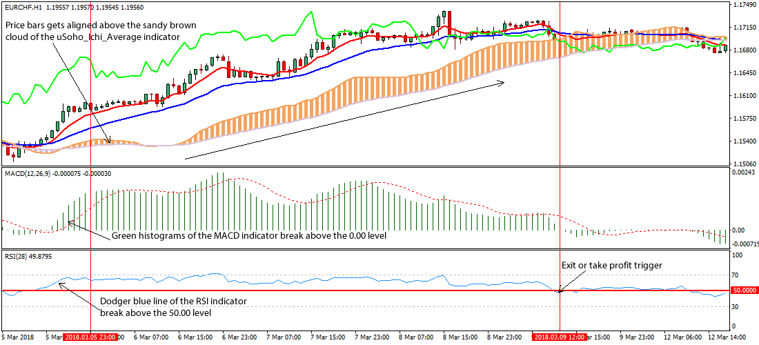Strategie forex macd rsi, si...