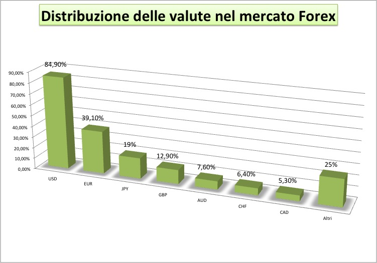 come funziona il mercato forex
