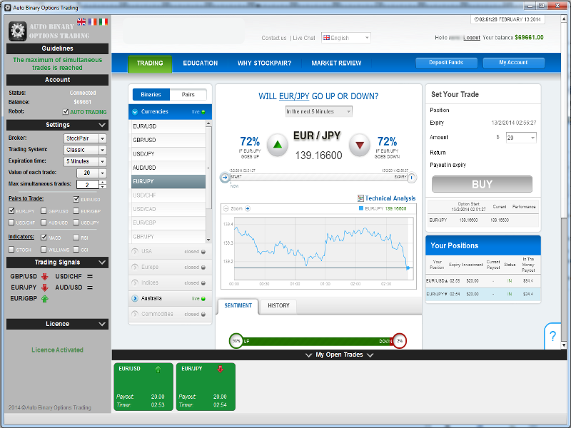 Auto Binary Options Trading Software, Four Proven Technical!
