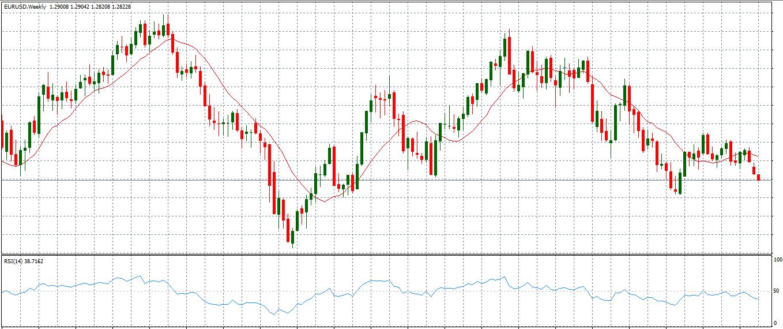 forex grafici funziona trading opzioni binarie