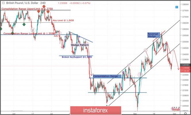 indicatori forex intraday