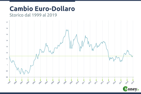 Euro Dollaro (EURUSD): quotazione e grafico in tempo reale | trovatuttonline.it