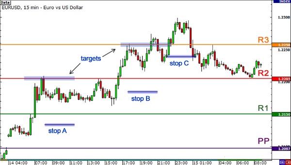 strategie forex con indicatori