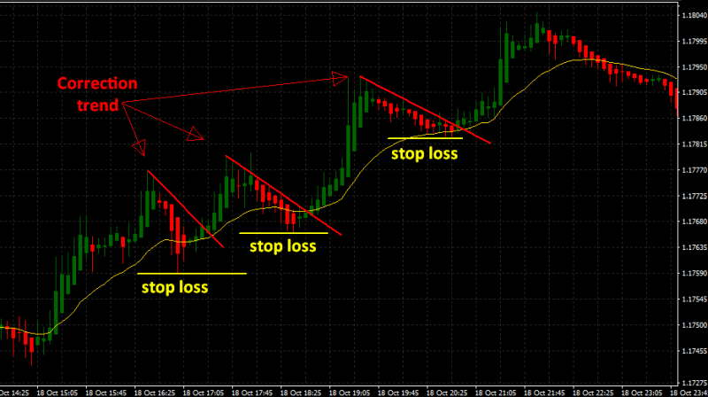 strategia forex candele