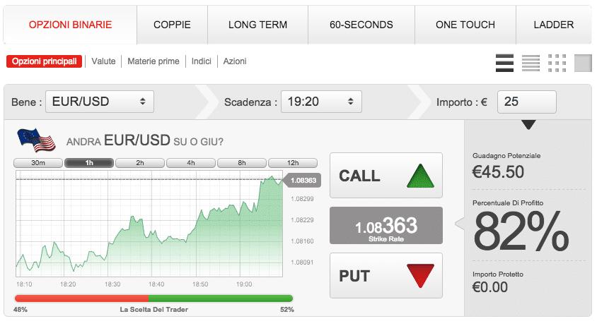 migliori piattaforme trading opzioni binarie sono migliori le opzioni binarie a 30 secondi oa 15 minuti