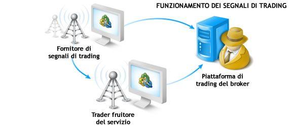 piattaforma forex gratis