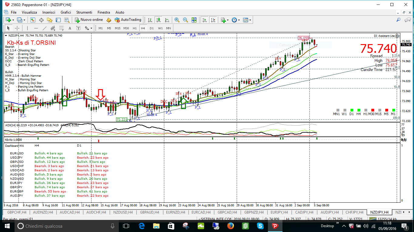 Manuale di Analisi Tecnica Trading