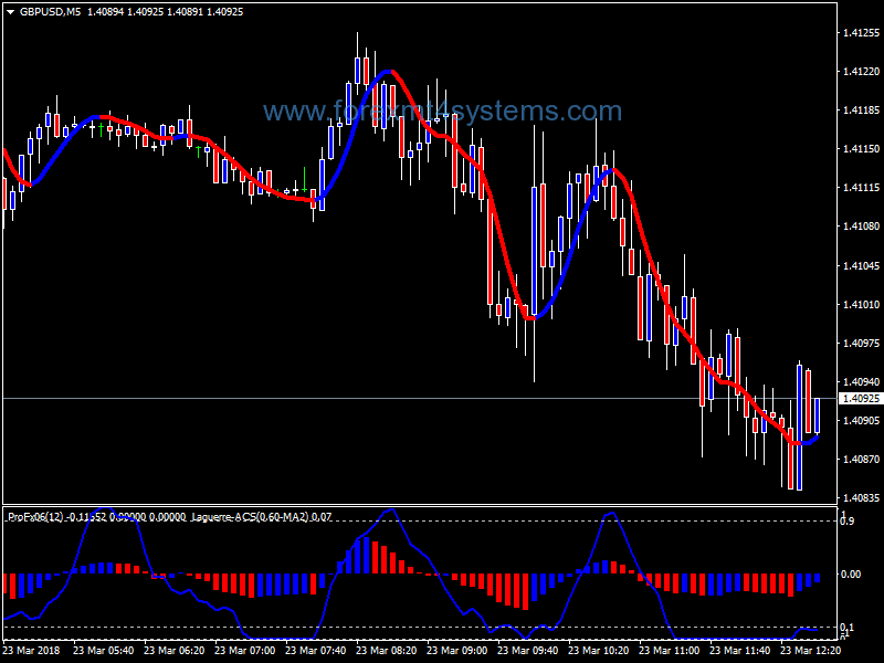 strategia forex laguerre fore free