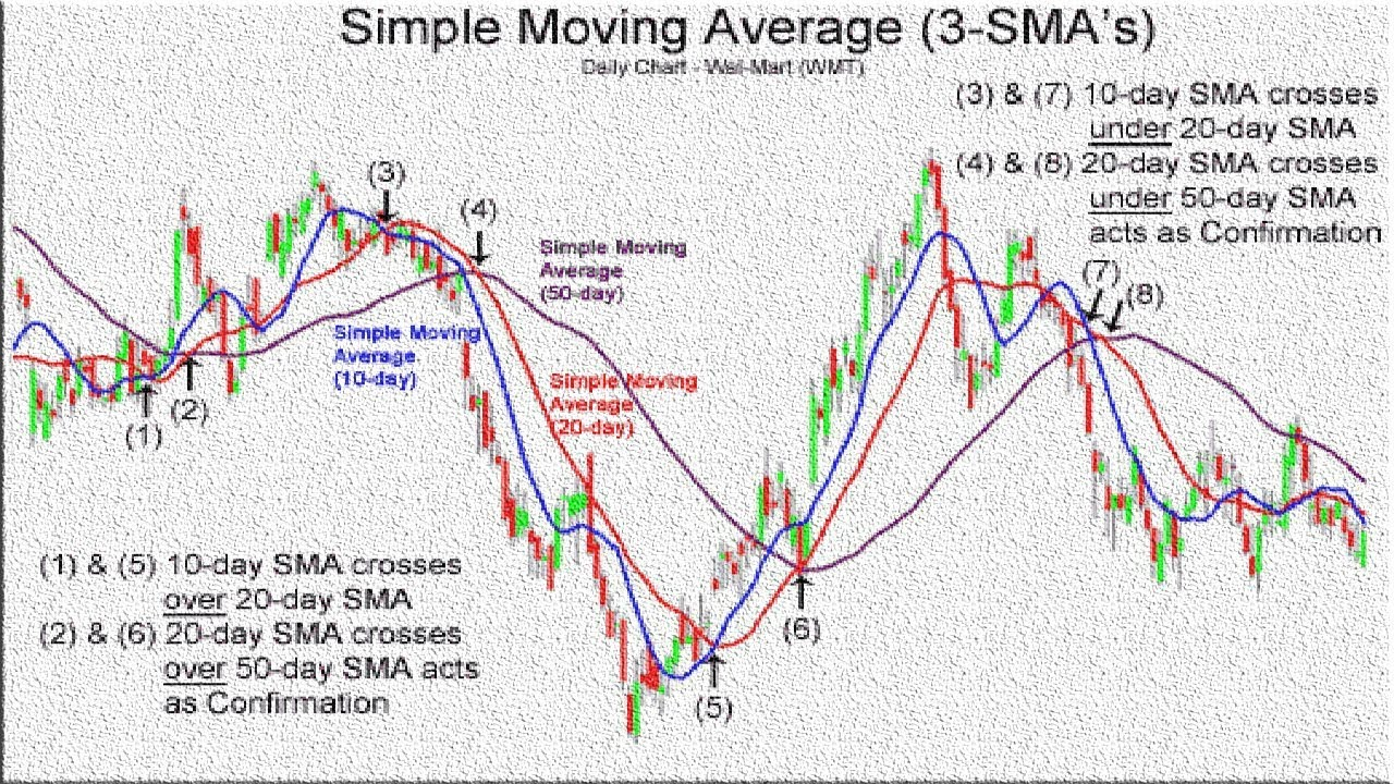 strategie forex moving average treading su opzioni