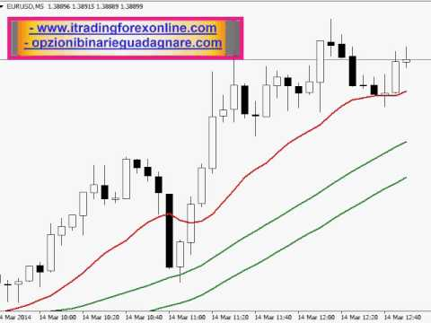 trading avec iqoption