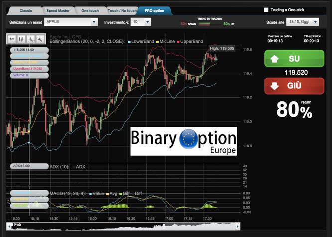 Simulazione trading online : demo e funzionamento