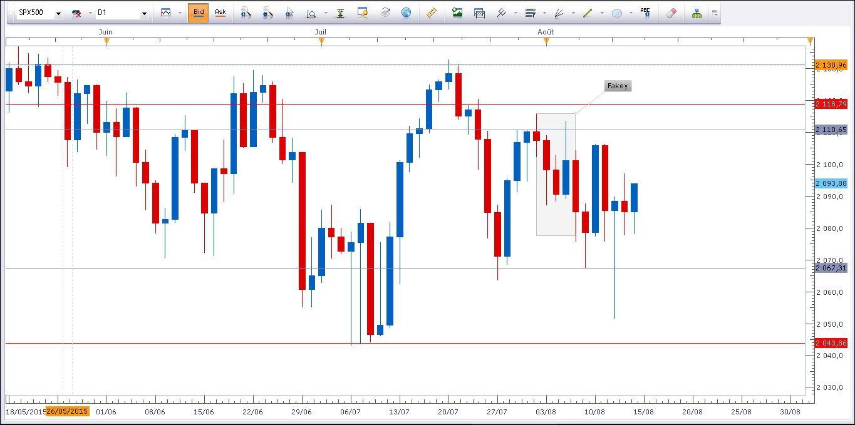 indice di valuta forex