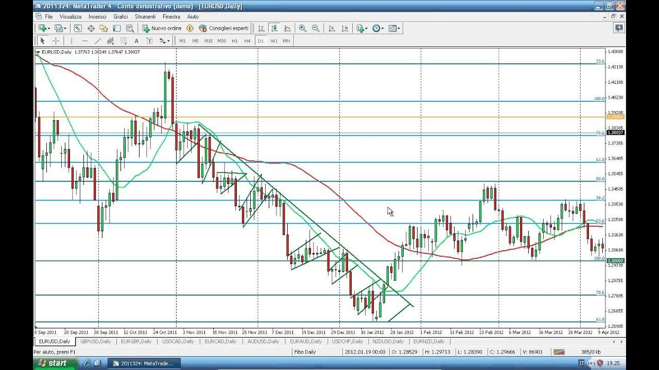 strategie forex con indicatori valutakurser forex bank