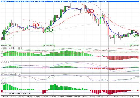 Strategia Forex 5 minuti - Forex trading e forex broker