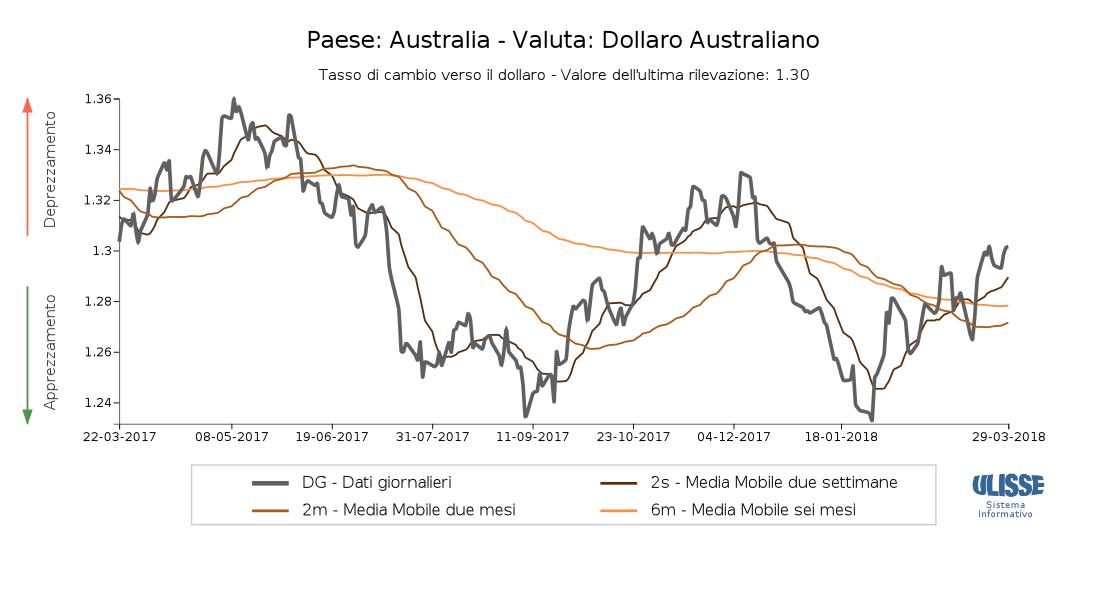 cambio euro dollaro australiano forex offerte lavoro da casa brescia