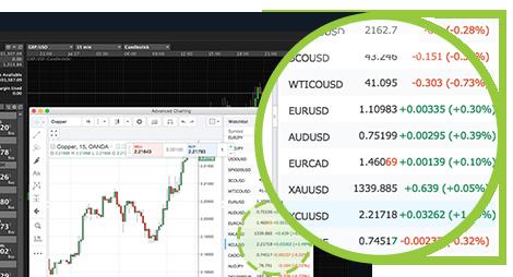 Trading Online Demo: Le migliori demo Gratuite Forex e CFD