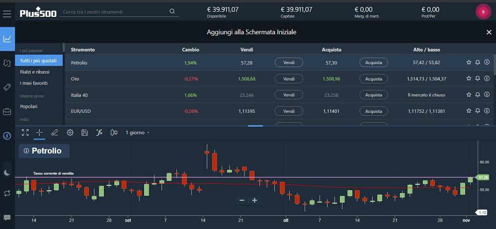 trading in opzioni con percentuali grandi investitori