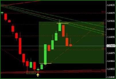 strategia forex con ichimoku trading binario