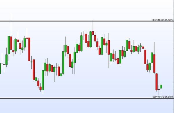 Strategia forex scalping supporti e resistenze - Guida al Trading Online