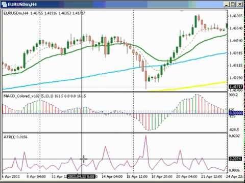 Le strategie di trading applicabili al Forex