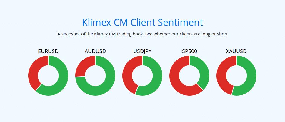 klimex opzioni binarie