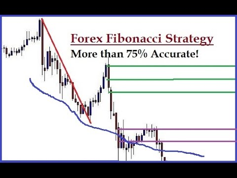Strategia forex Fibonacci