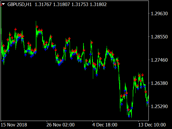 Easy profit   Top binary option signal differdange