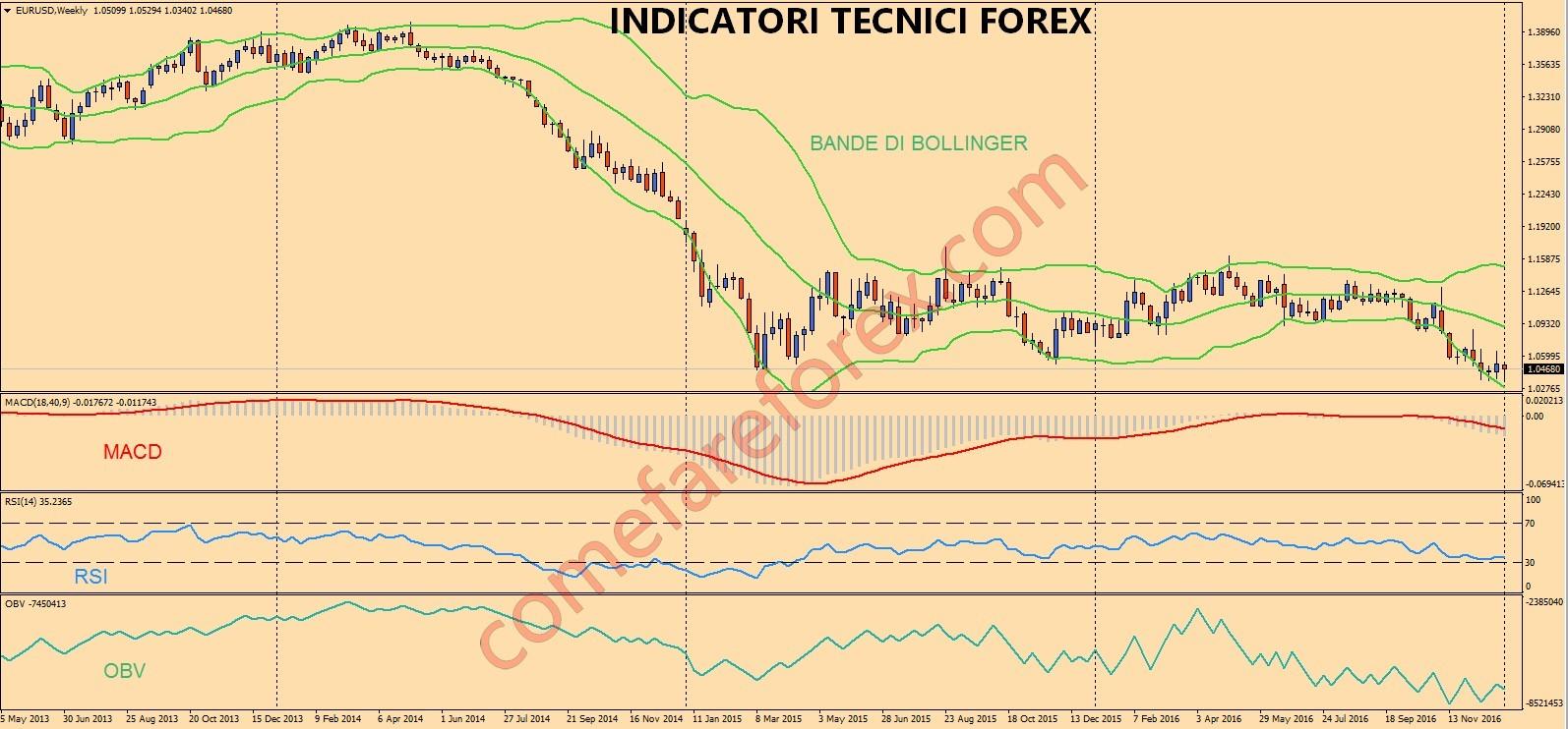 forex charts euro usd strategia 4 ore forex