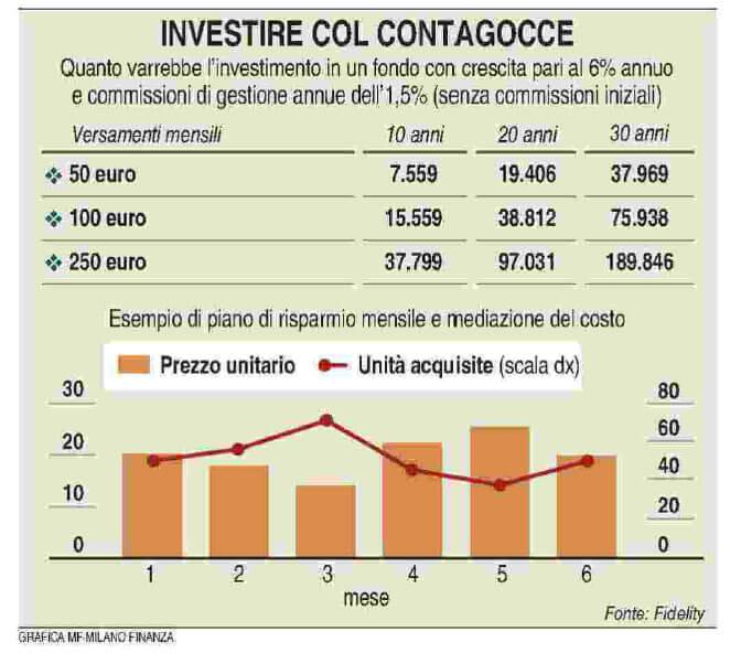 investimenti ad alto rendimento mensile